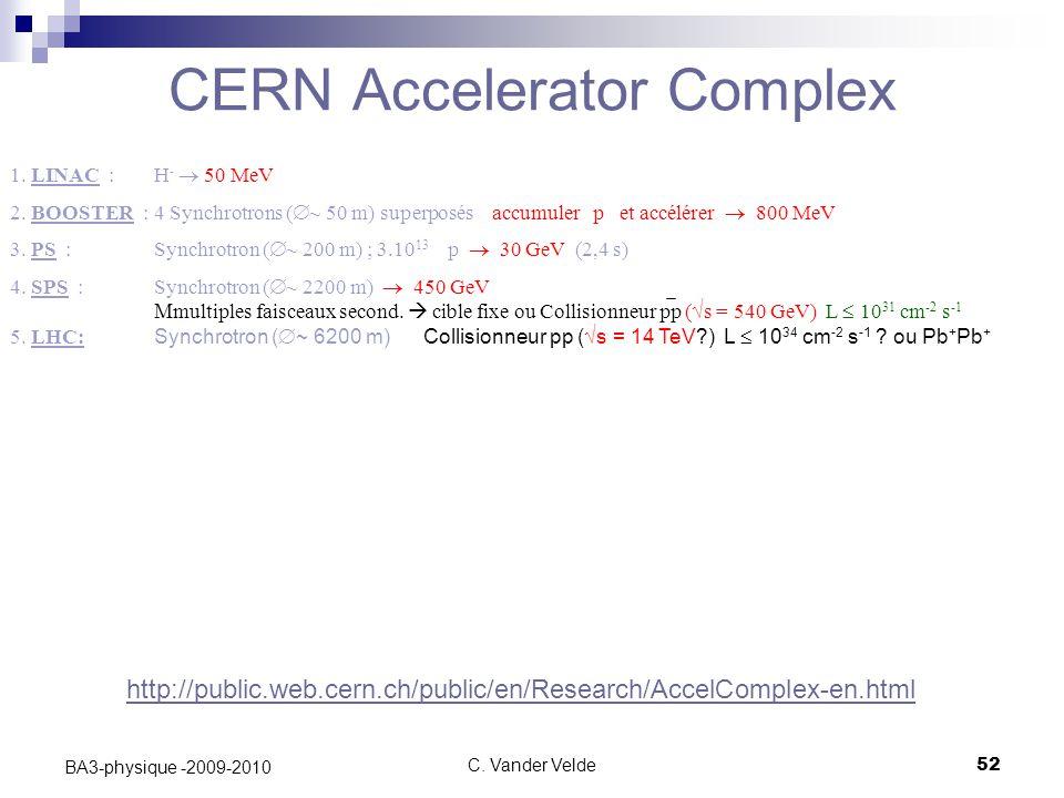 C. Vander Velde52 BA3-physique -2009-2010 CERN Accelerator Complex 1. LINAC : H -  50 MeV 2. BOOSTER : 4 Synchrotrons (  ~ 50 m) superposés accumu