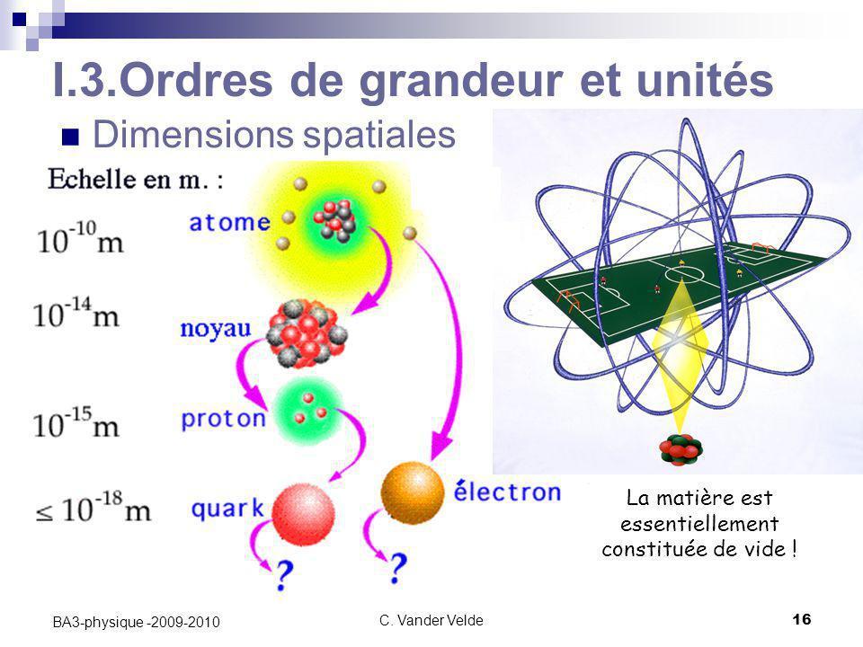 C. Vander Velde16 BA3-physique -2009-2010 I.3.Ordres de grandeur et unités Dimensions spatiales La matière est essentiellement constituée de vide !
