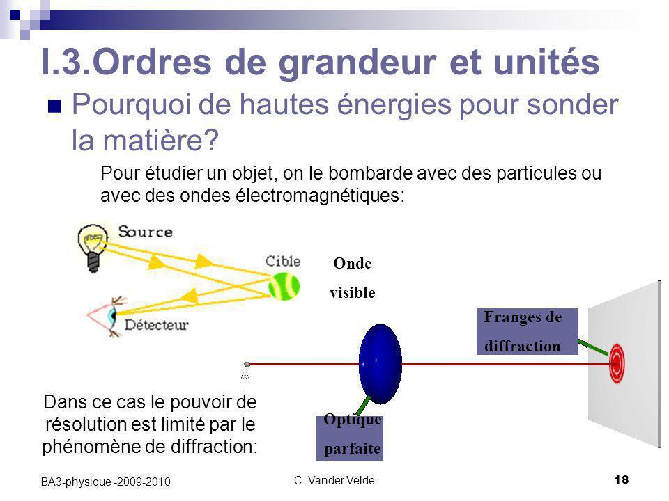 C. Vander Velde18 BA3-physique -2009-2010 I.3.Ordres de grandeur et unités Pourquoi de hautes énergies pour sonder la matière? Pour étudier un objet,