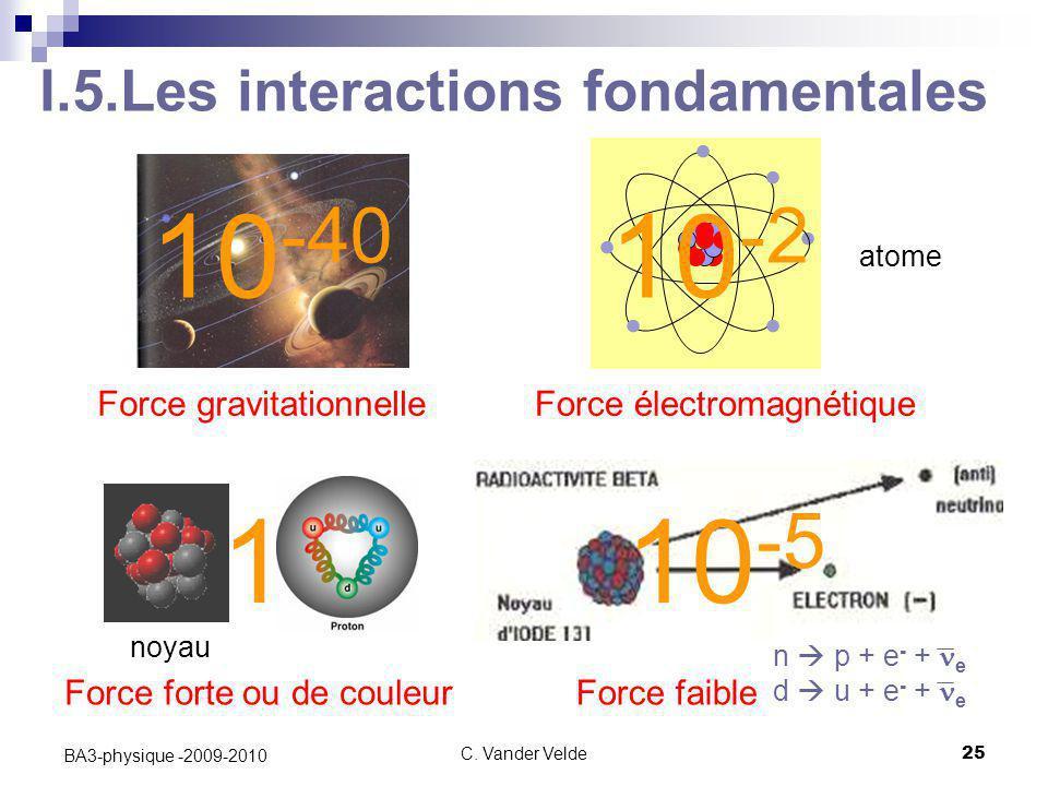 C. Vander Velde25 BA3-physique -2009-2010 Force électromagnétiqueForce gravitationnelle Force forte ou de couleurForce faible I.5.Les interactions fon