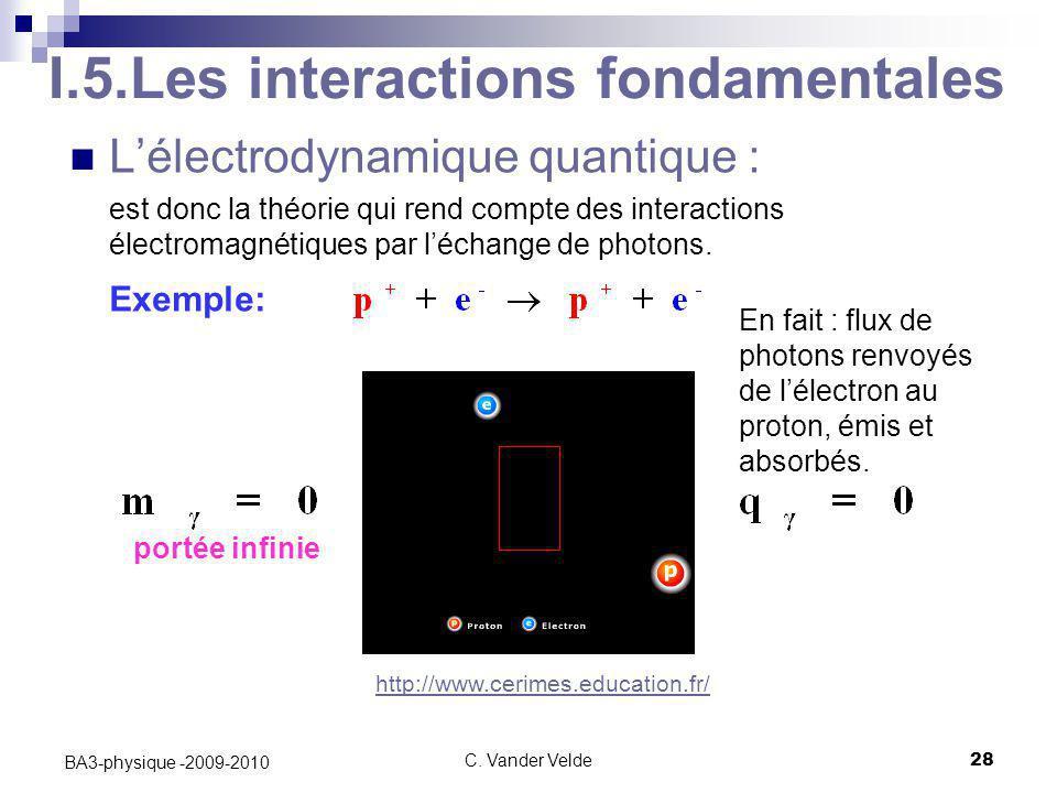 C. Vander Velde28 BA3-physique -2009-2010 I.5.Les interactions fondamentales L'électrodynamique quantique : est donc la théorie qui rend compte des in