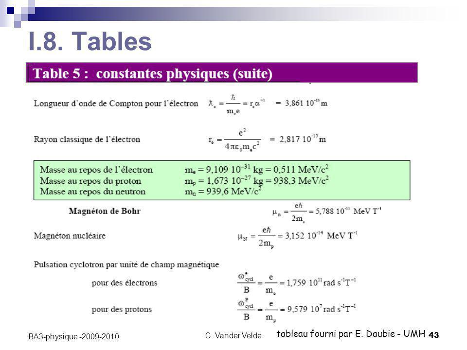 C. Vander Velde43 BA3-physique -2009-2010 I.8. Tables tableau fourni par E. Daubie - UMH