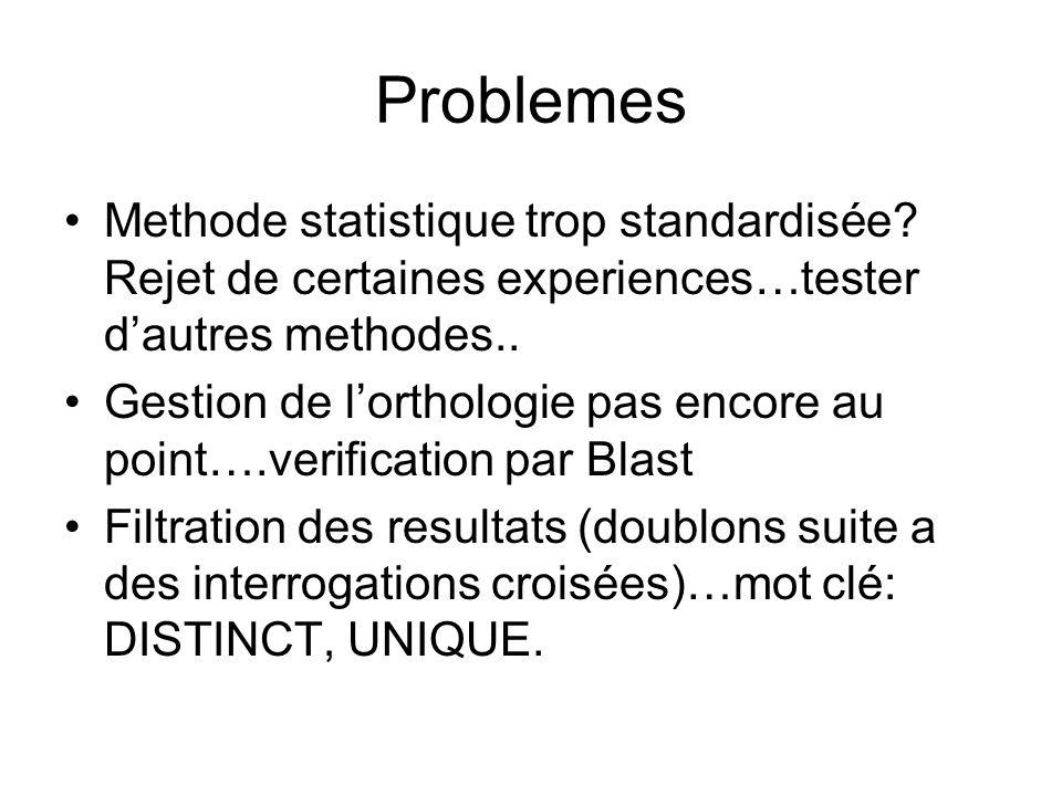 Problemes Methode statistique trop standardisée.