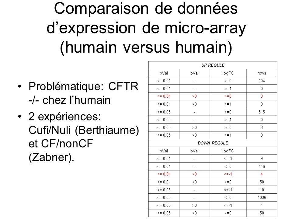 Comparaison de données d'expression de micro-array (humain versus humain) Problématique: CFTR -/- chez l'humain 2 expériences: Cufi/Nuli (Berthiaume) et CF/nonCF (Zabner).