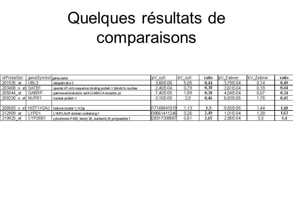Quelques résultats de comparaisons
