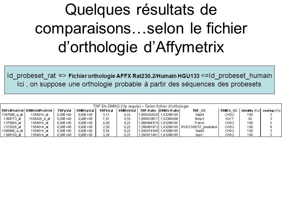 Quelques résultats de comparaisons…selon le fichier d'orthologie d'Affymetrix Id_probeset_rat => Fichier orthologie AFFX Rat230.2/Humain HGU133 <=Id_probeset_humain Ici, on suppose une orthologie probable à partir des séquences des probesets