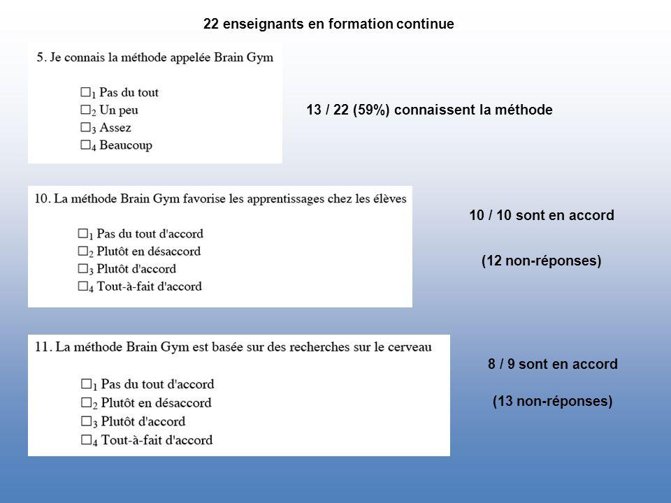 22 enseignants en formation continue 13 / 22 (59%) connaissent la méthode 10 / 10 sont en accord (12 non-réponses) 8 / 9 sont en accord (13 non-réponses)