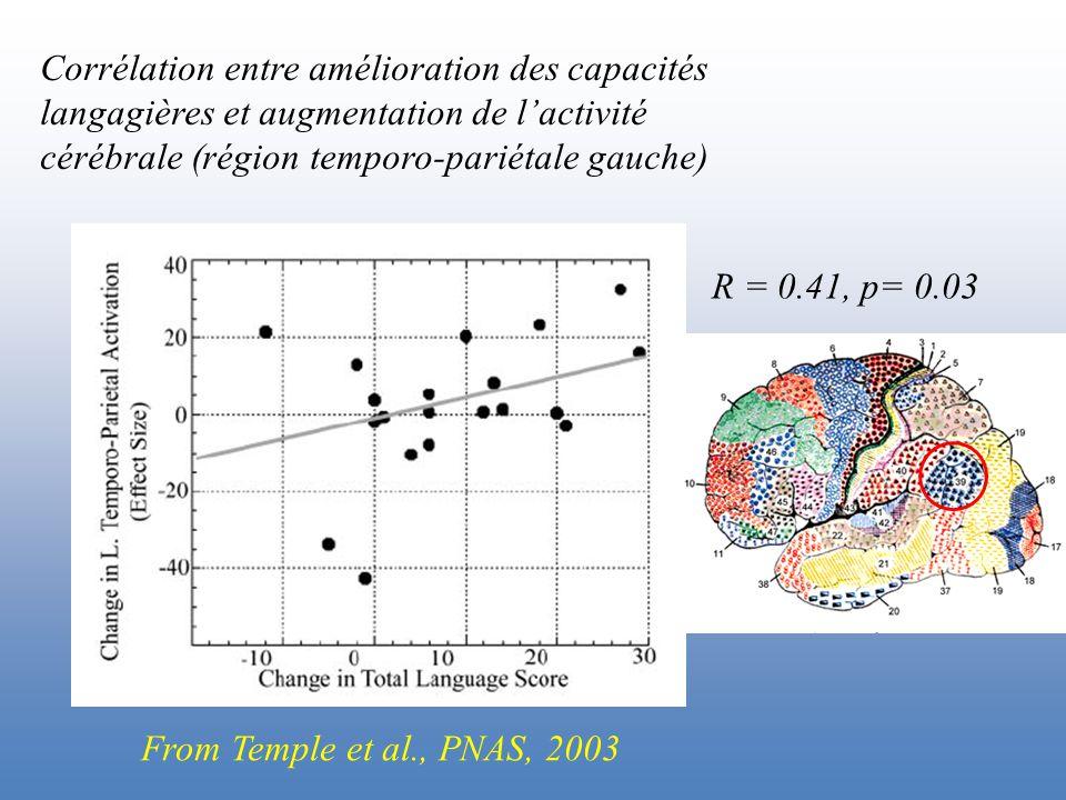 Corrélation entre amélioration des capacités langagières et augmentation de l'activité cérébrale (région temporo-pariétale gauche) R = 0.41, p= 0.03