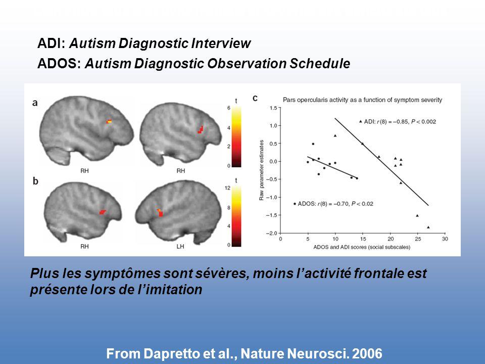 Lien entre taux d'activité frontale et sévérité des déficits sociaux Plus les symptômes sont sévères, moins l'activité frontale est présente lors de l'imitation ADI: Autism Diagnostic Interview ADOS: Autism Diagnostic Observation Schedule