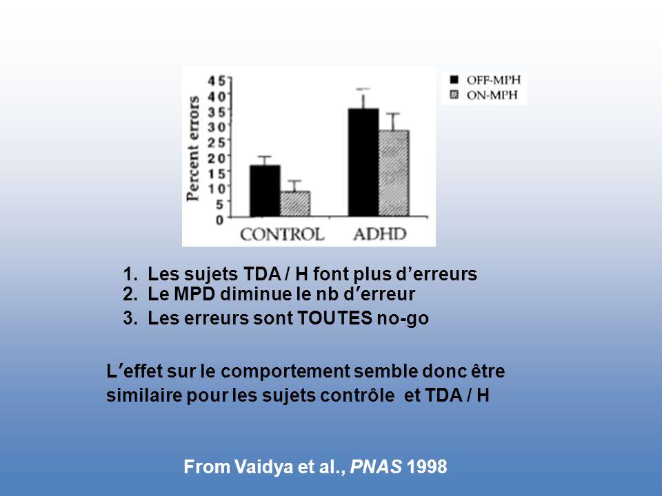 From Vaidya et al., PNAS 1998 1.Les sujets TDA / H font plus d'erreurs 2.Le MPD diminue le nb d'erreur 3.Les erreurs sont TOUTES no-go L'effet sur le comportement semble donc être similaire pour les sujets contrôle et TDA / H