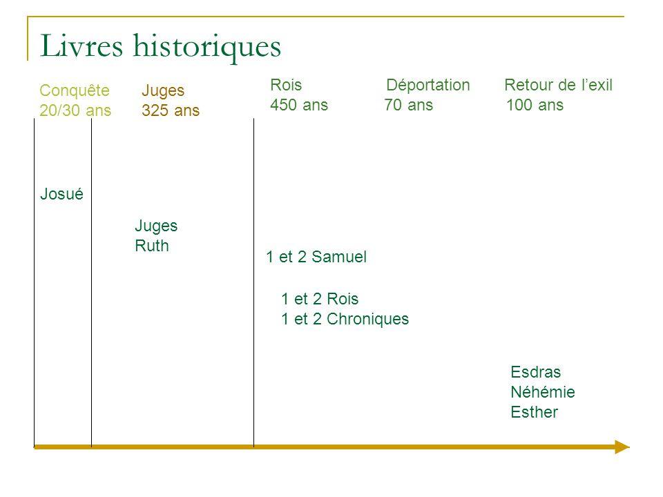Livres historiques Conquête 20/30 ans Juges 325 ans Rois Déportation Retour de l'exil 450 ans 70 ans 100 ans Josué 1 et 2 Samuel 1 et 2 Rois 1 et 2 Ch