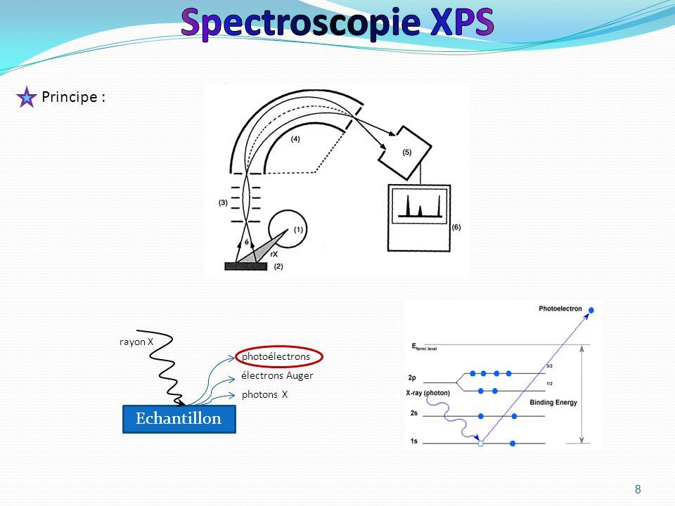 8 Principe : photons X électrons Auger photoélectrons Echantillon rayon X