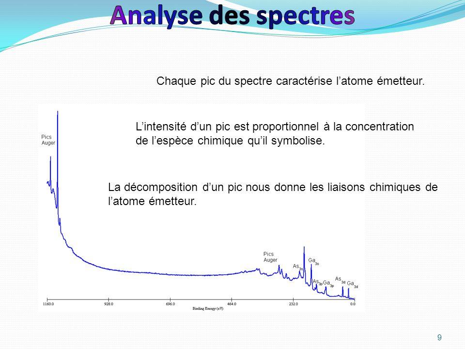 9 Chaque pic du spectre caractérise l'atome émetteur. La décomposition d'un pic nous donne les liaisons chimiques de l'atome émetteur. L'intensité d'u