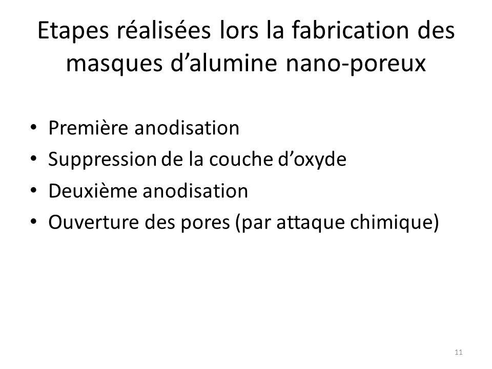 Etapes réalisées lors la fabrication des masques d'alumine nano-poreux Première anodisation Suppression de la couche d'oxyde Deuxième anodisation Ouve