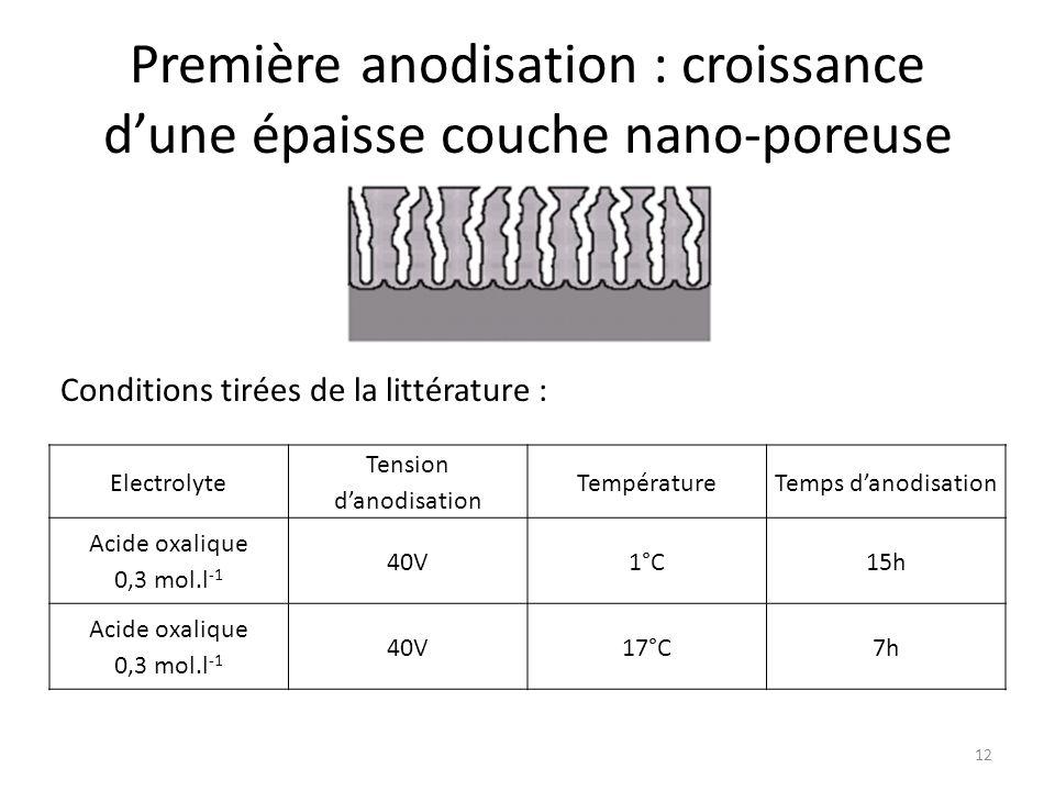 Première anodisation : croissance d'une épaisse couche nano-poreuse Electrolyte Tension d'anodisation TempératureTemps d'anodisation Acide oxalique 0,