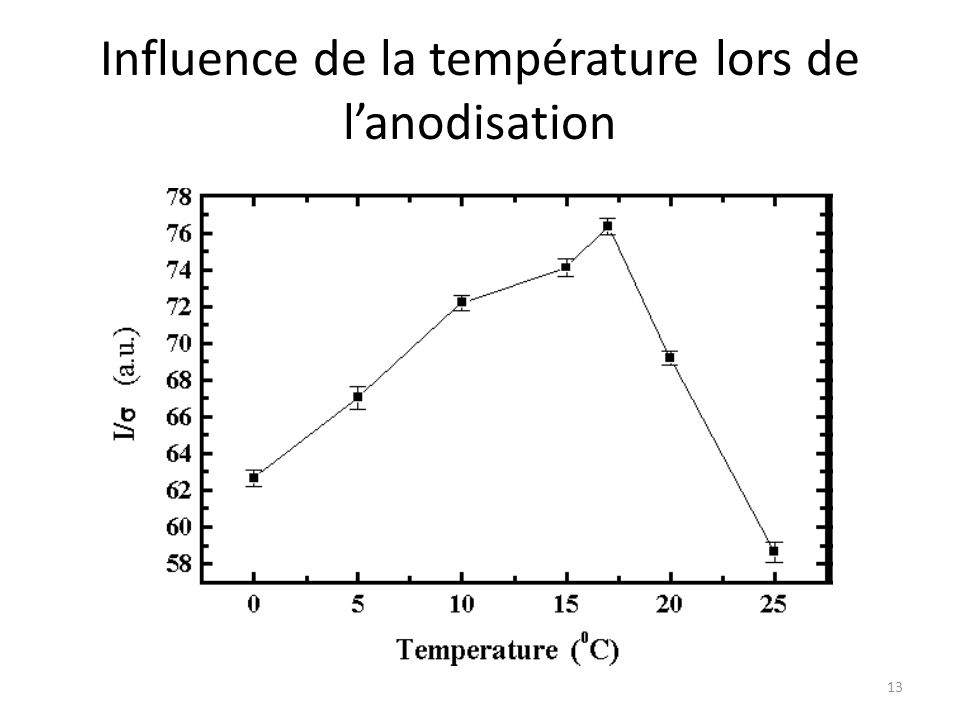 Influence de la température lors de l'anodisation 13