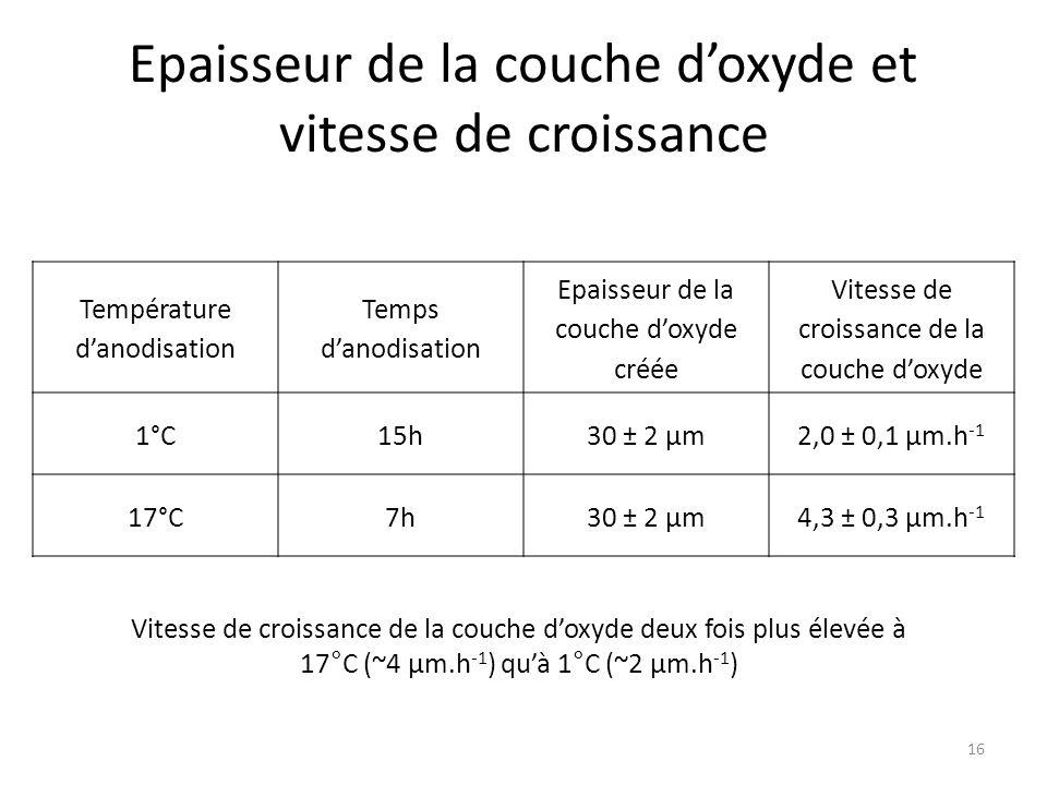 Epaisseur de la couche d'oxyde et vitesse de croissance Température d'anodisation Temps d'anodisation Epaisseur de la couche d'oxyde créée Vitesse de