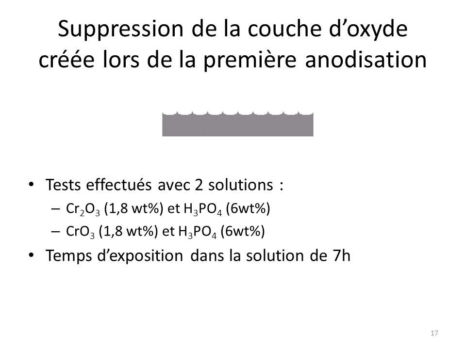Suppression de la couche d'oxyde créée lors de la première anodisation Tests effectués avec 2 solutions : – Cr 2 O 3 (1,8 wt%) et H 3 PO 4 (6wt%) – Cr