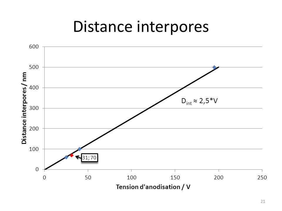 Distance interpores D int ≈ 2,5*V 21