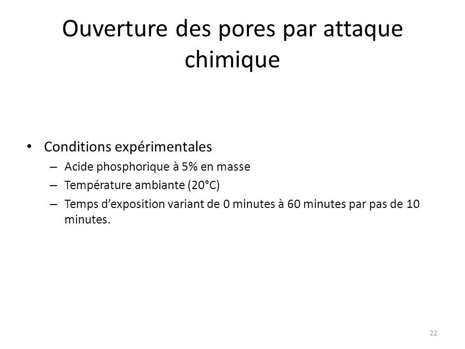 Ouverture des pores par attaque chimique Conditions expérimentales – Acide phosphorique à 5% en masse – Température ambiante (20°C) – Temps d'expositi