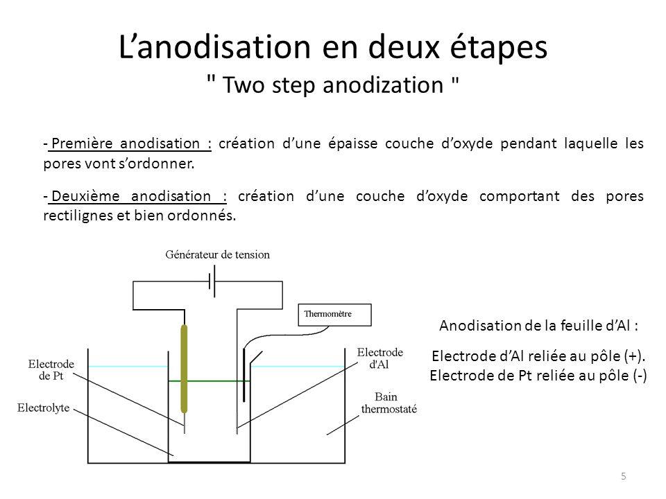 L'anodisation en deux étapes