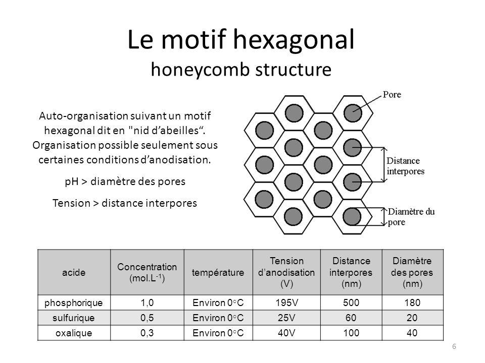 La fabrication des masques Deuxième anodisation – Organisation hexagonale – Pores rectilignes – Vitesse de croissance de ~4 μm.h -1 à 17°C Ouverture des pores – Contrôle du diamètre d'ouverture 27