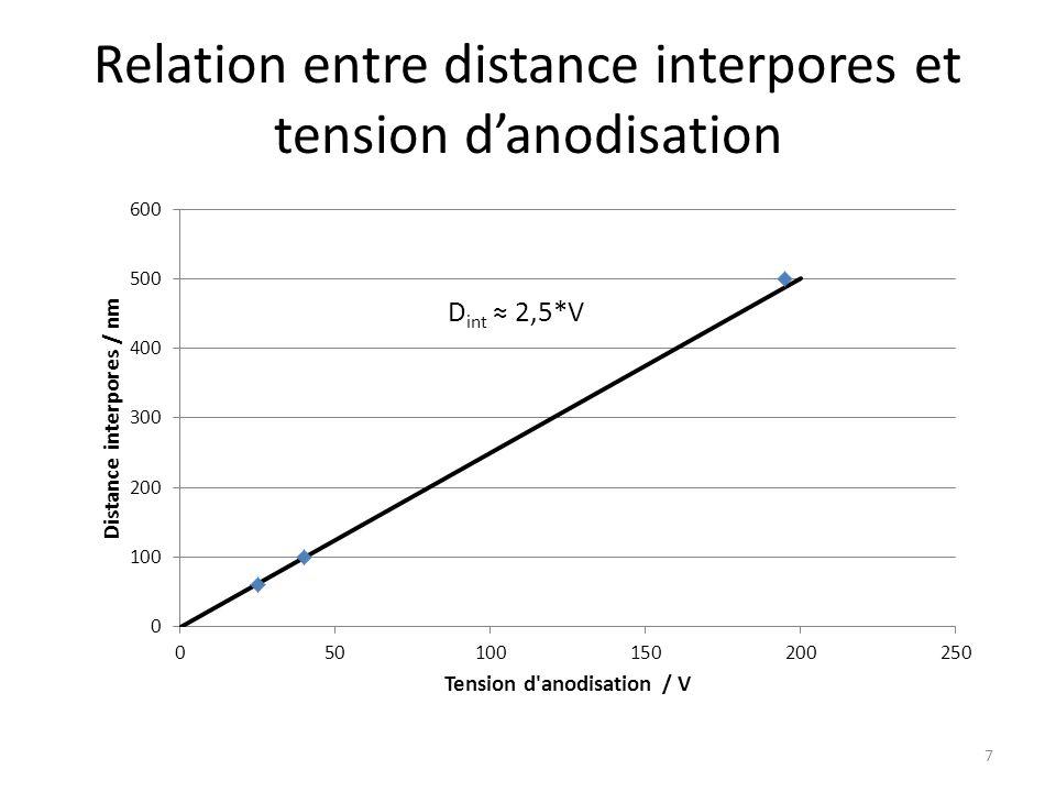 Mécanisme de formation des pores (1) Réaction à la surface de l'aluminium : Al = Al 3+ + 3e - (2) Réaction à l'interface électrolyte/oxyde : H 2 O = O 2- + 2H + (3) Réaction à l'interface métal/oxyde : 2Al 3+ + 3O 2- = Al 2 O 3 (4) Les ions H+ réagissent à la cathode : H + + e - = ½ H 2 (5) Equation globale de la réaction : 2Al + 3H 2 O = Al 2 O 3 + 3H 2 (6) Une partie de l'alumine créée est dissoute : Al 2 O 3 + 6H + = 2Al 3+ + 3H 2 O 8 Equation bilan totale : 4Al + 6H 3 O + = Al 2 O 3 + 2Al 3+ + 6H 2 + 3H 2 O