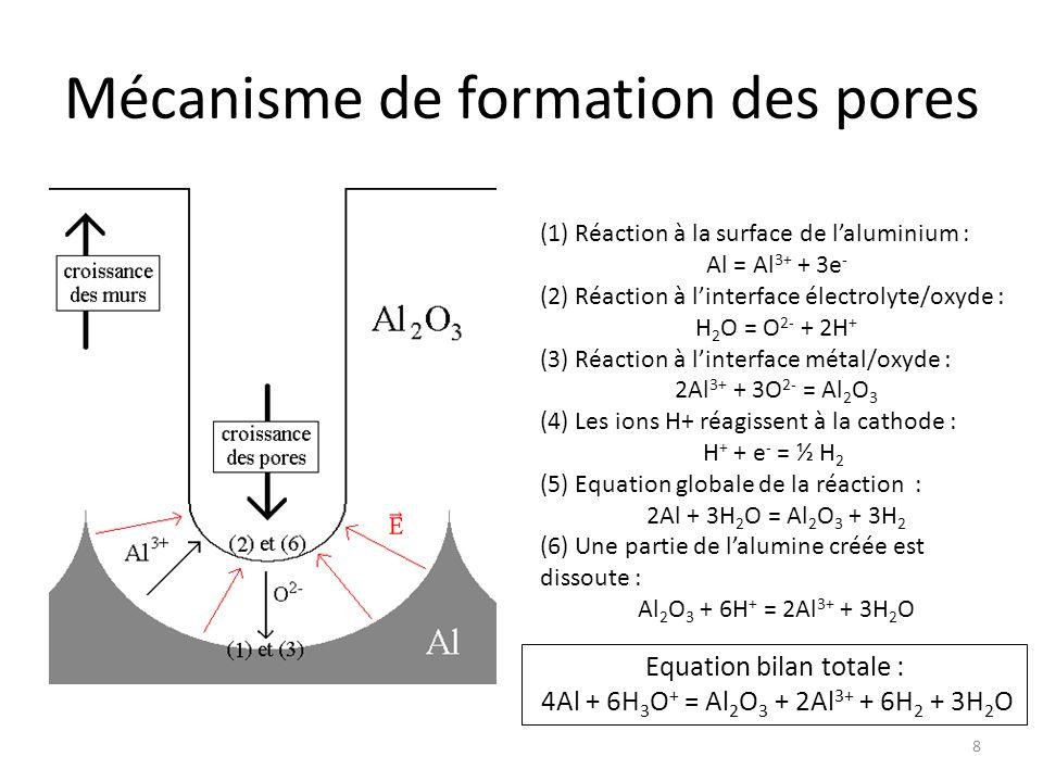 Mécanisme de formation des pores (1) Réaction à la surface de l'aluminium : Al = Al 3+ + 3e - (2) Réaction à l'interface électrolyte/oxyde : H 2 O = O