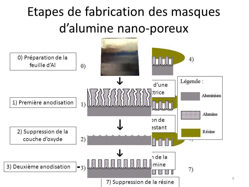 Etapes de fabrication des masques d'alumine nano-poreux 0) Préparation de la feuille d'Al 1) Première anodisation 2) Suppression de la couche d'oxyde