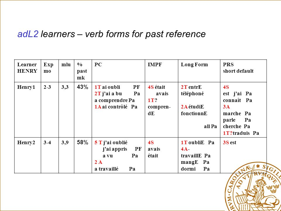 adL2 learners – verb forms for past reference Learner HENRY Exp mo mlu% past mk PCIMPFLong FormPRS short default Henry12-33,3 43% 1T ai oubli PF 2T j'