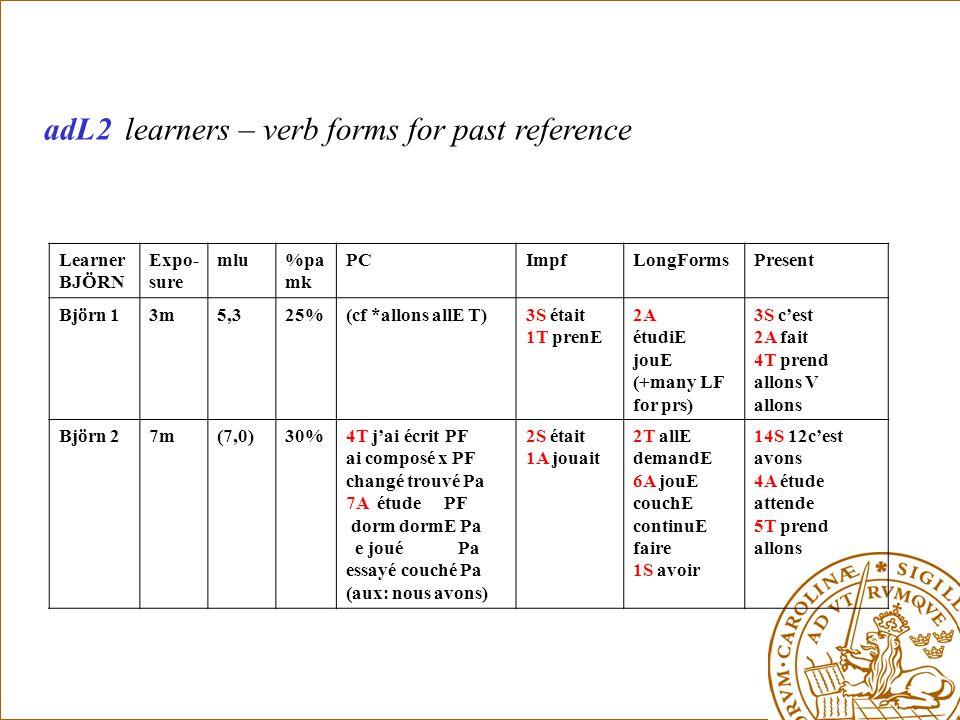 adL2 learners – verb forms for past reference Learner BJÖRN Expo- sure mlu%pa mk PCImpfLongFormsPresent Björn 13m5,325%(cf *allons allE T)3S était 1T prenE 2A étudiE jouE (+many LF for prs) 3S c'est 2A fait 4T prend allons V allons Björn 27m(7,0)30%4T j'ai écrit PF ai composé x PF changé trouvé Pa 7A étude PF dorm dormE Pa e joué Pa essayé couché Pa (aux: nous avons) 2S était 1A jouait 2T allE demandE 6A jouE couchE continuE faire 1S avoir 14S 12c'est avons 4A étude attende 5T prend allons