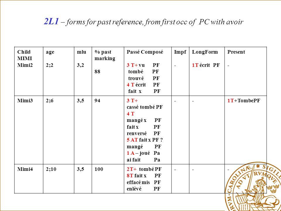 2L1 – forms for past reference, from first occ of PC with avoir Child MIMI Mimi2 age 2;2 mlu 3,2 % past marking 88 Passé Composé 3 T+ vu PF tombé PF trouvé PF 4 T écrit PF fait x PF Impf - LongForm 1T écrit PF Present - Mimi32;63,5943 T+ cassé tombé PF 4 T mangé x PF fait x PF renversé PF 5 AT fait x PF .