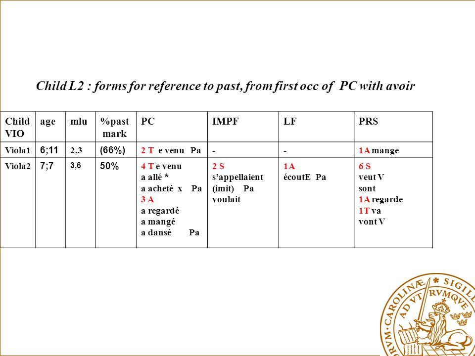 Child L2 : forms for reference to past, from first occ of PC with avoir Child VIO agemlu%past mark PCIMPFLFPRS Viola1 6;11 2,3 (66%) 2 T e venu Pa--1A mange Viola2 7;7 3,6 50% 4 T e venu a allé * a acheté x Pa 3 A a regardé a mangé a dansé Pa 2 S s'appellaient (imit) Pa voulait 1A écoutE Pa 6 S veut V sont 1A regarde 1T va vont V