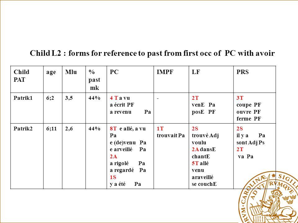 Child L2 : forms for reference to past from first occ of PC with avoir Child PAT ageMlu% past mk PCIMPFLFPRS Patrik16;23,544%4 T a vu a écrit PF a revenu Pa -2T venE Pa posE PF 3T coupe PF ouvre PF ferme PF Patrik26;112,644%8T e allé, a vu Pa e (de)venu Pa e arveillé Pa 2A a rigolé Pa a regardé Pa 1S y a été Pa 1T trouvait Pa 2S trouvé Adj voulu 2A dansE chantE 5T allé venu araveillé se couchE 2S il y a Pa sont Adj Ps 2T va Pa
