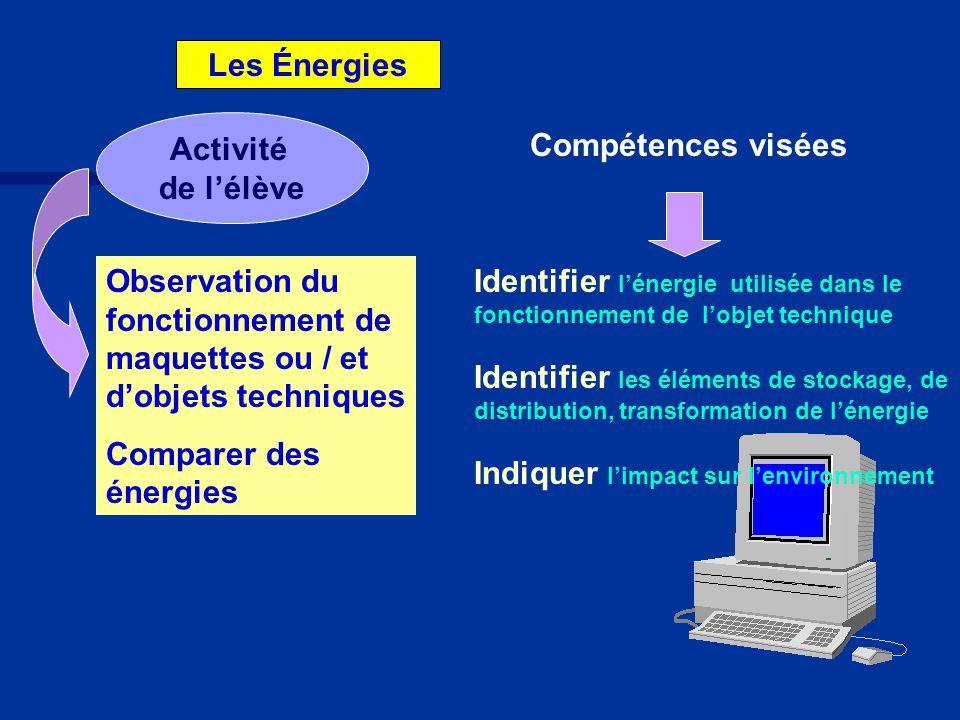 Les Énergies Observation du fonctionnement de maquettes ou / et d'objets techniques Comparer des énergies Compétences visées Activité de l'élève Identifier l'énergie utilisée dans le fonctionnement de l'objet technique Identifier les éléments de stockage, de distribution, transformation de l'énergie Indiquer l'impact sur l'environnement