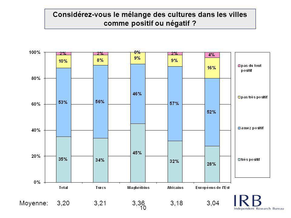 10 Considérez-vous le mélange des cultures dans les villes comme positif ou négatif ? Moyenne: 3,20 3,21 3,36 3,18 3,04