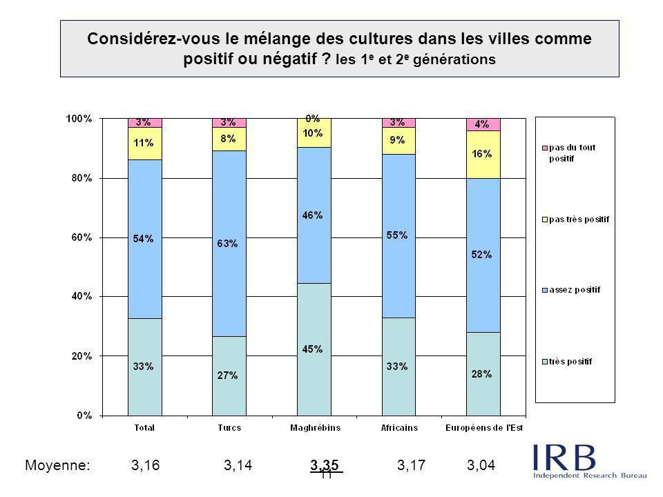 11 Considérez-vous le mélange des cultures dans les villes comme positif ou négatif ? les 1 e et 2 e générations Moyenne: 3,163,14 3,35 3,17 3,04