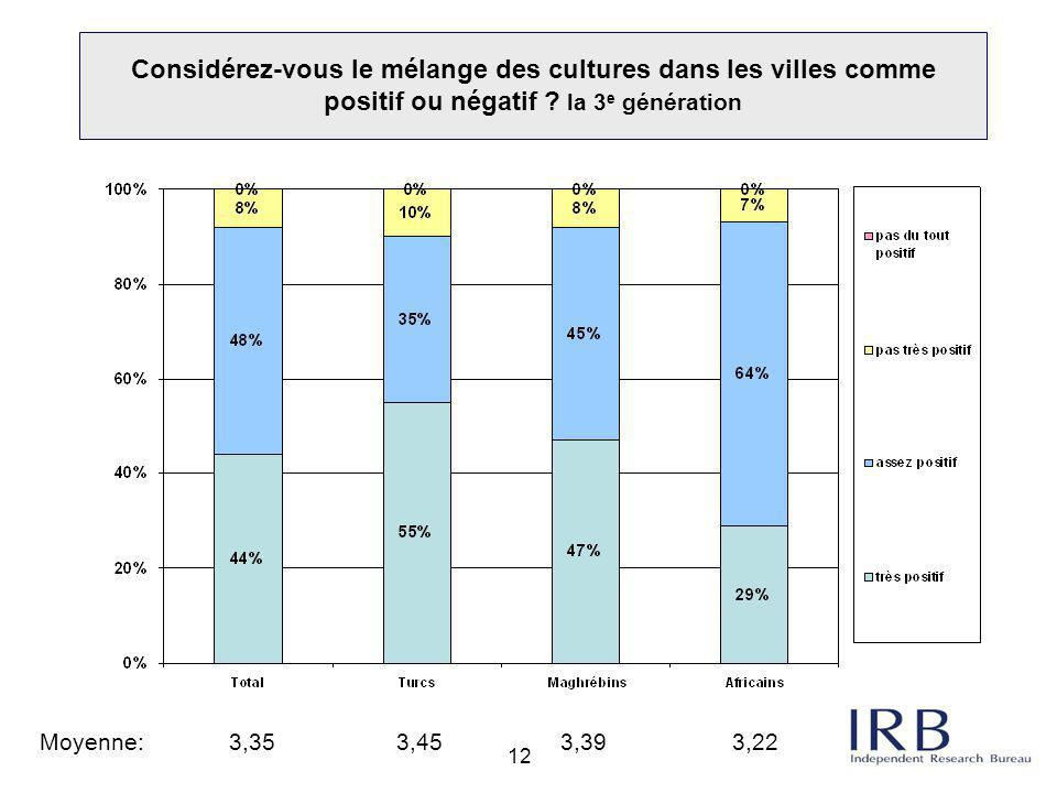 12 Considérez-vous le mélange des cultures dans les villes comme positif ou négatif ? la 3 e génération Moyenne: 3,35 3,45 3,39 3,22
