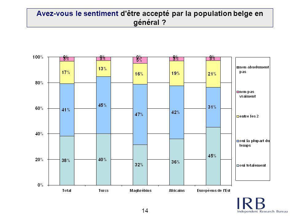 14 Avez-vous le sentiment d'être accepté par la population belge en général ?