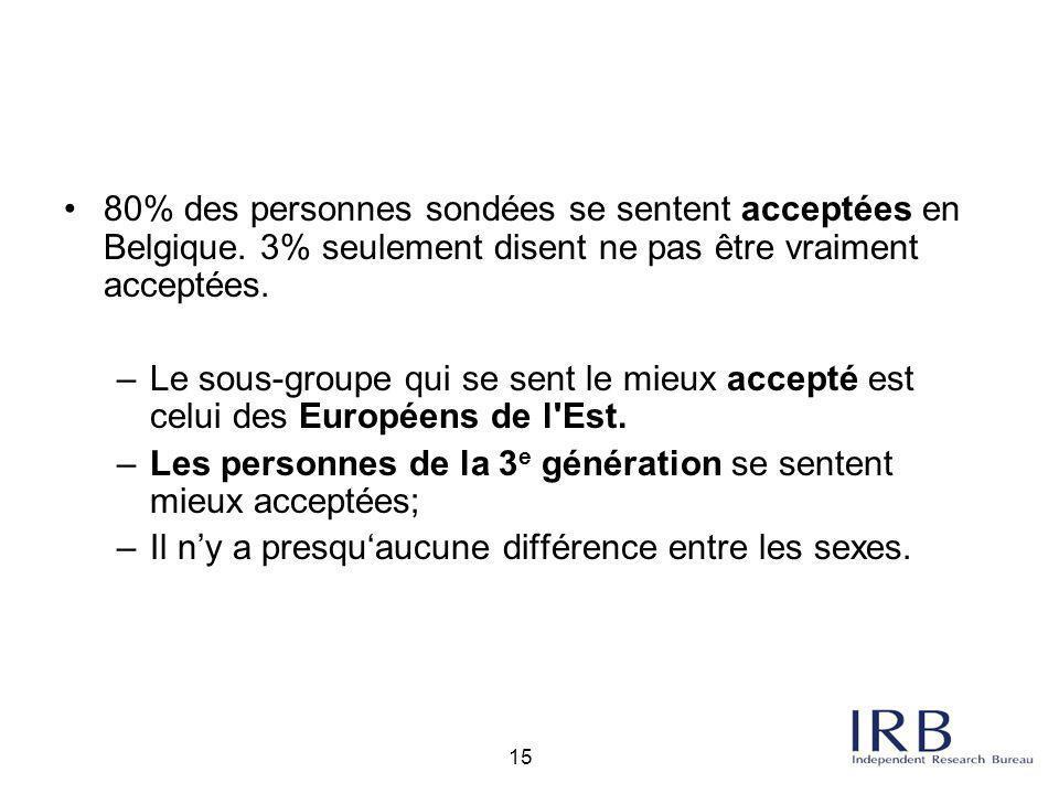 15 80% des personnes sondées se sentent acceptées en Belgique. 3% seulement disent ne pas être vraiment acceptées. –Le sous-groupe qui se sent le mieu