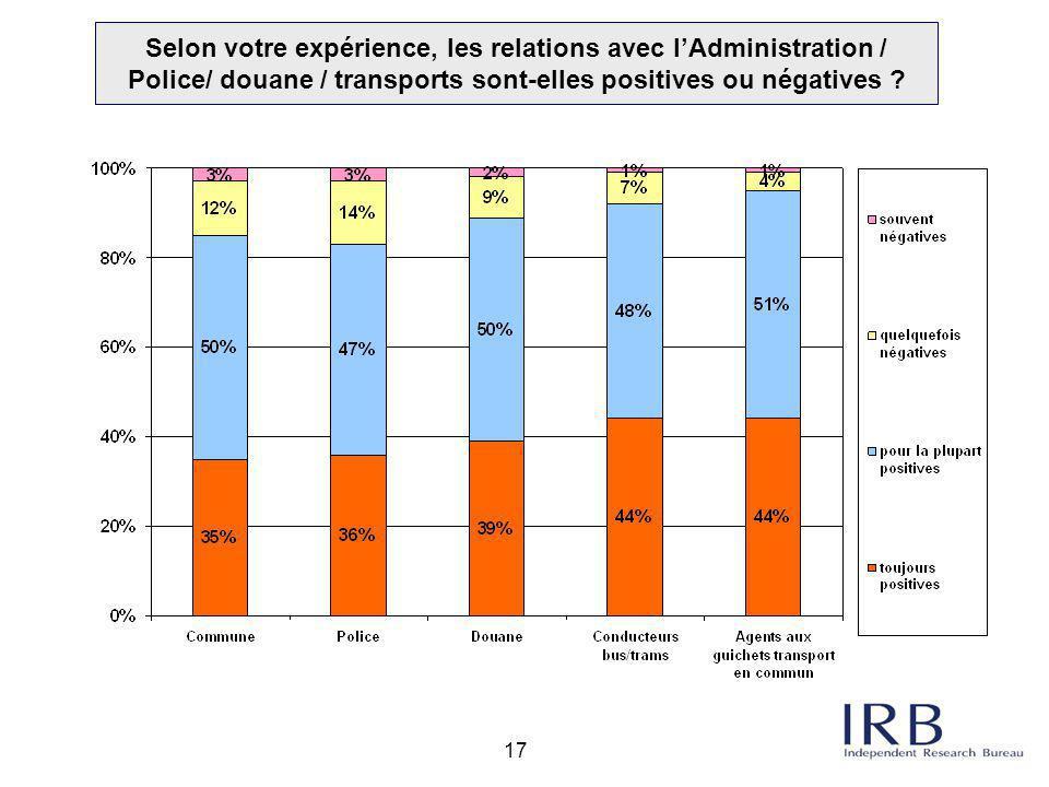 17 Selon votre expérience, les relations avec l'Administration / Police/ douane / transports sont-elles positives ou négatives ?
