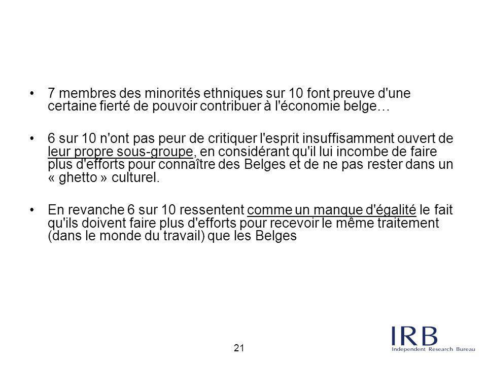 21 7 membres des minorités ethniques sur 10 font preuve d'une certaine fierté de pouvoir contribuer à l'économie belge… 6 sur 10 n'ont pas peur de cri