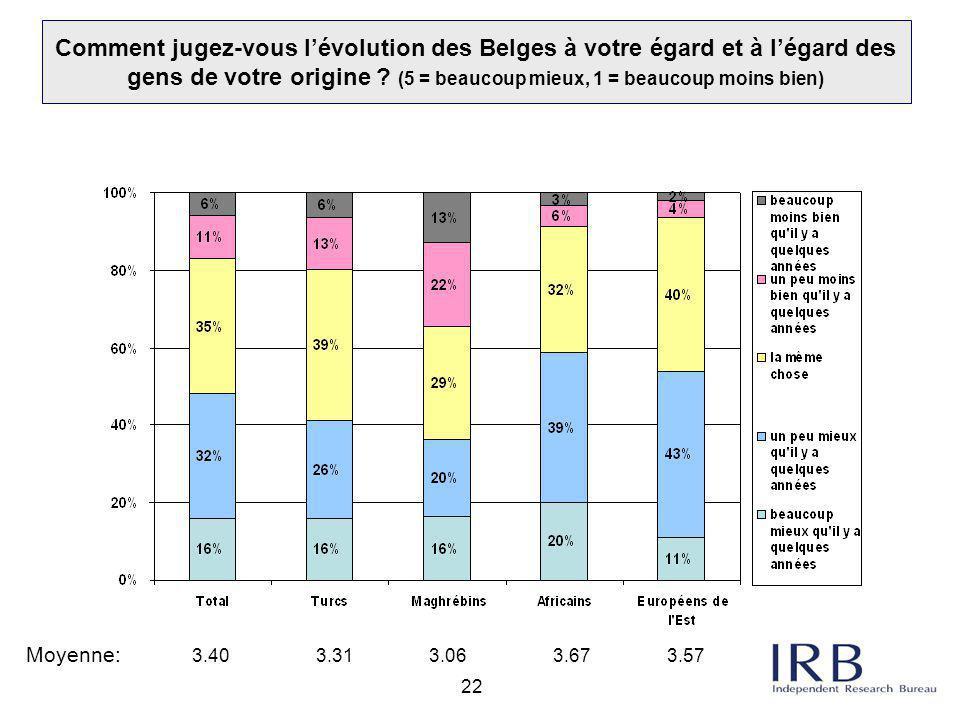 22 Comment jugez-vous l'évolution des Belges à votre égard et à l'égard des gens de votre origine ? (5 = beaucoup mieux, 1 = beaucoup moins bien) Moye
