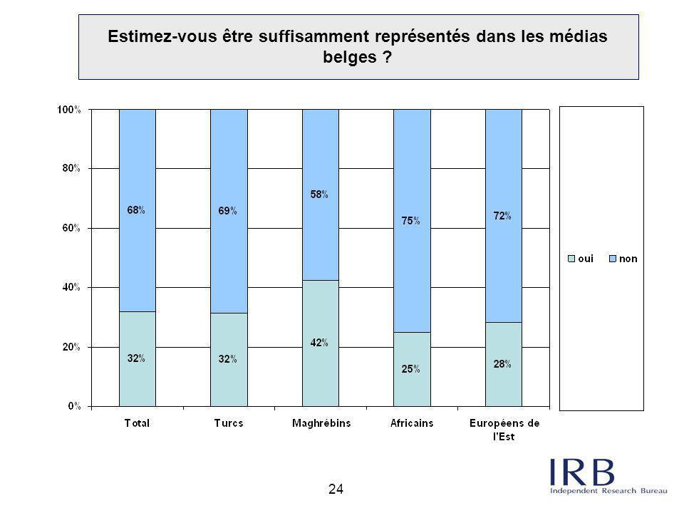 24 Estimez-vous être suffisamment représentés dans les médias belges ?