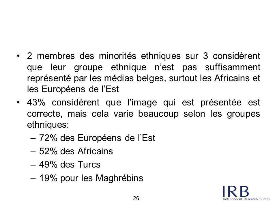26 2 membres des minorités ethniques sur 3 considèrent que leur groupe ethnique n'est pas suffisamment représenté par les médias belges, surtout les A