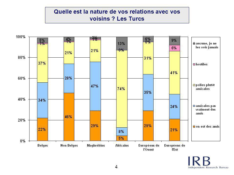 15 80% des personnes sondées se sentent acceptées en Belgique.