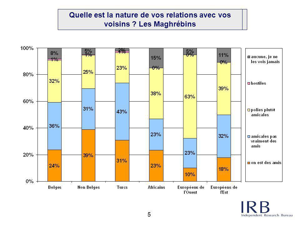 5 Q2a. Nature des relations avec ménages avoisinants: par origine: Maghrébins Quelle est la nature de vos relations avec vos voisins ? Les Maghrébins