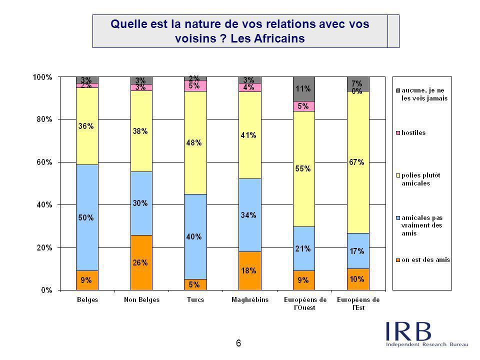 6 Q2a. Nature des relations avec ménages avoisinants: par origine: Africains Quelle est la nature de vos relations avec vos voisins ? Les Africains