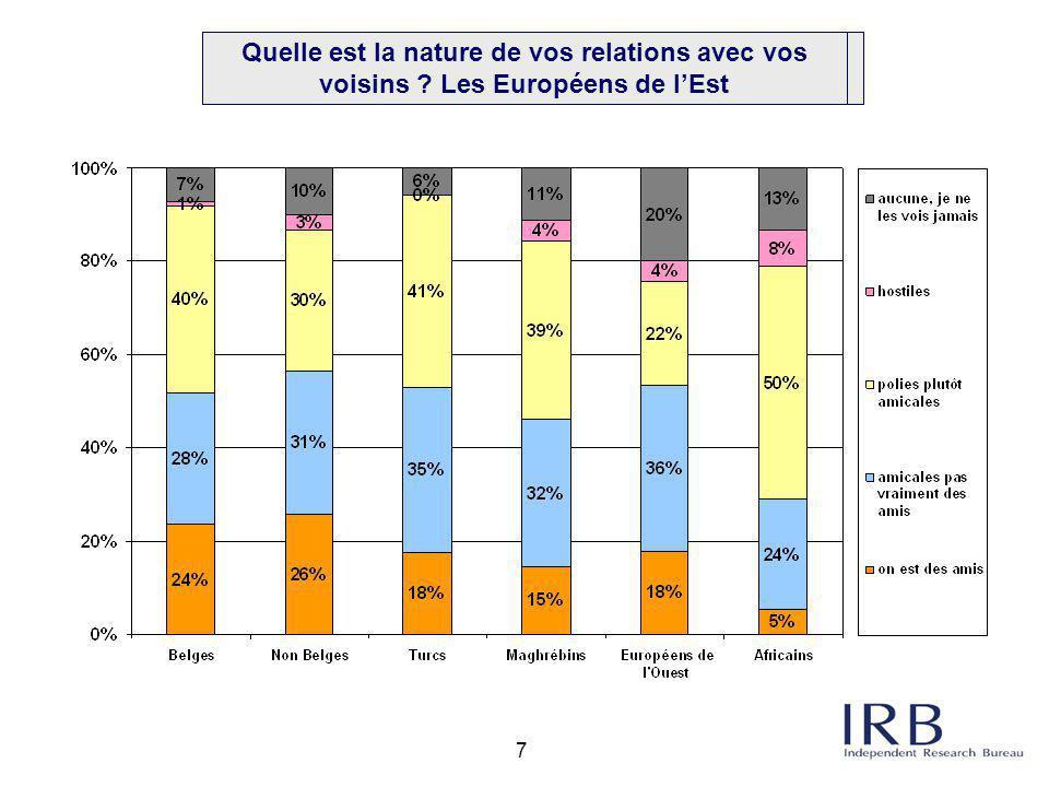 28 La perception par les minorités du « vivre- ensemble » en général semble relativement positive: –8 personnes sur 10 se sentent bien acceptées en Belgique –9 sur 10 considèrent le mélange des cultures dans les villes est positif (à l'exception des Européens de l Est) –Les minorités ethniques ont le sentiment que leur situation s améliore Quelques autres conclusions