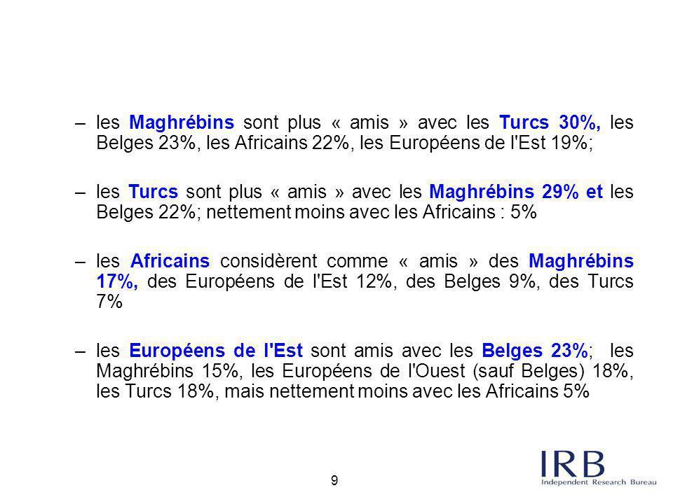 9 –les Maghrébins sont plus « amis » avec les Turcs 30%, les Belges 23%, les Africains 22%, les Européens de l'Est 19%; –les Turcs sont plus « amis »